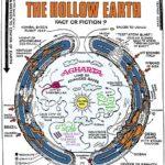 Patrañas (I): ¿Qué es la teoría de la Tierra hueca?