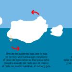 Icebergs giratorios
