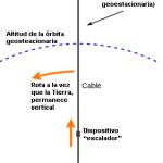 Respuestas (LIII): ¿Podemos atar un satélite con una cuerda?
